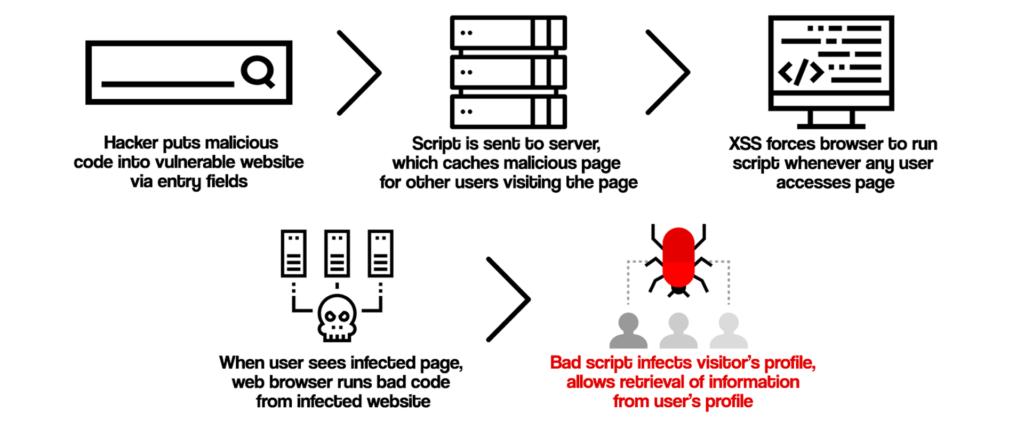 top content management system vulnerabilities webarx cross site scripting