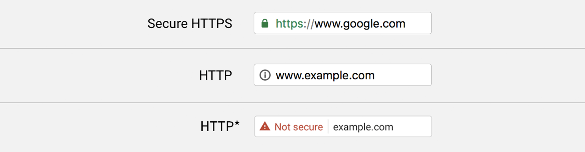 Why Https Is Important And How To Choose Tls Certificate