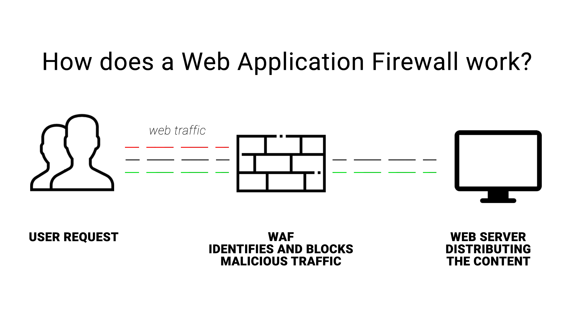 what is web application firewall
