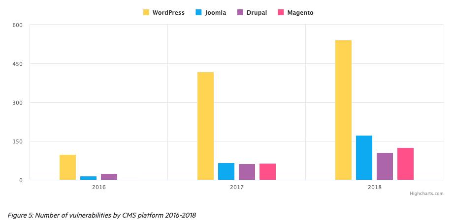 Website Hacking Statistics (Updated 2019) - WebARX Security Blog