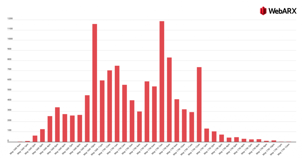 Attack data of the Photo Gallery by 10Web from Patchstack