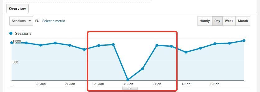 seo ranking drop