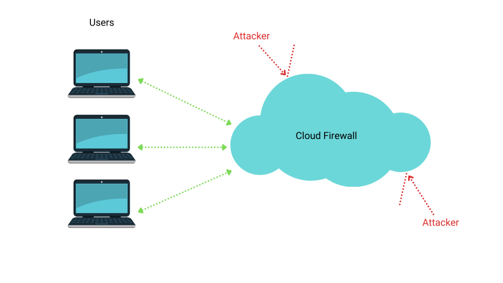 managed web application firewall cloud firewall example