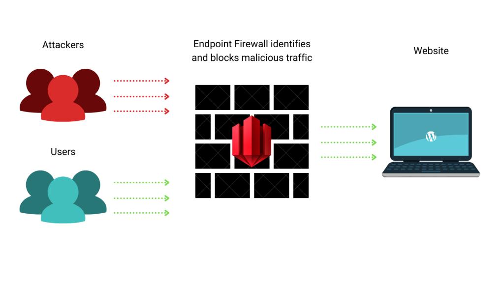 managed web application firewall